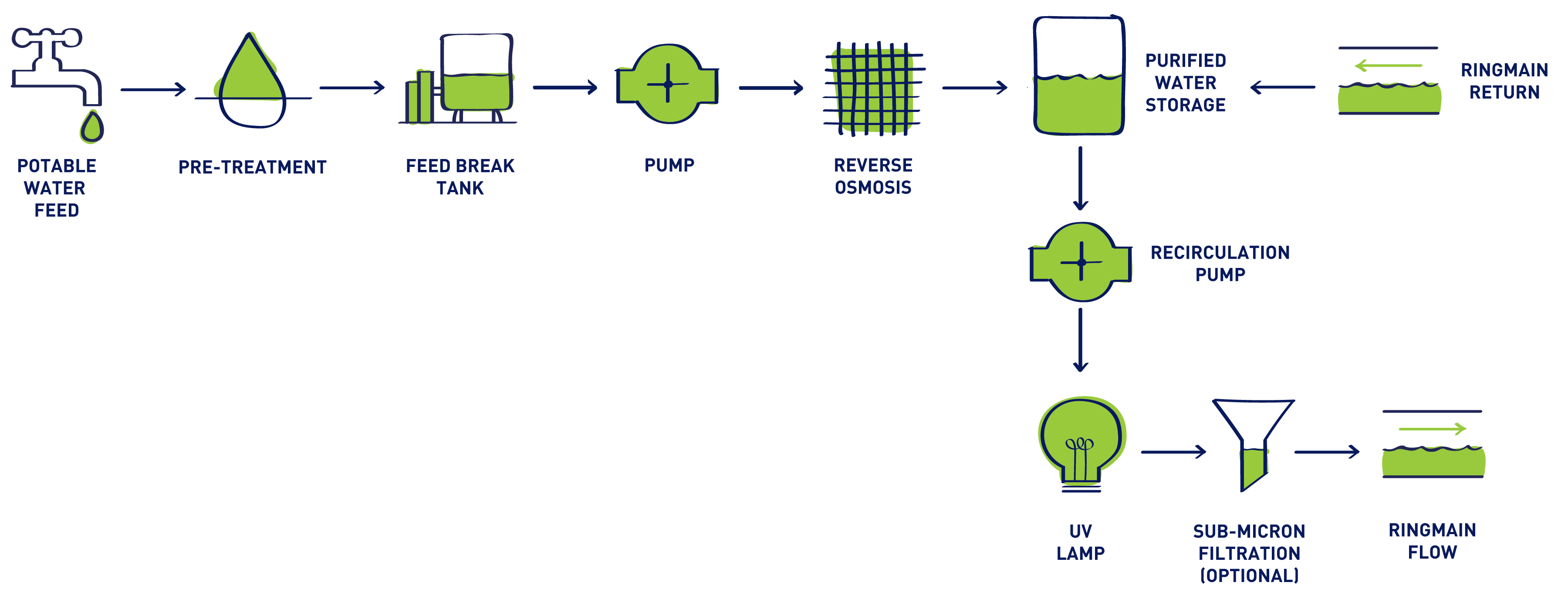 Integra r process diagram suez water integra r process diagram publicscrutiny Image collections